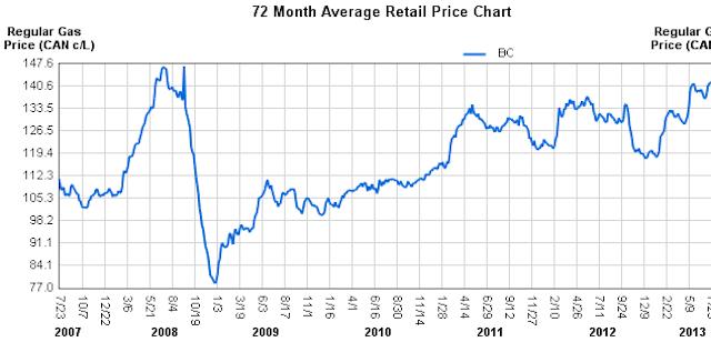 fuel-2007-2013